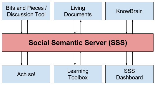 The SSS integrating tools