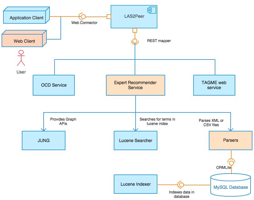 Expert Identification Framework Components.