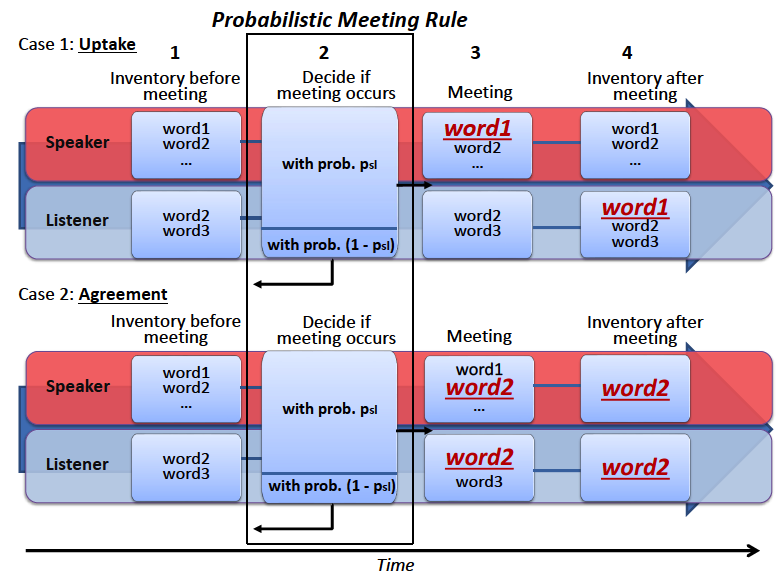 Probabilistic Meeting Rule