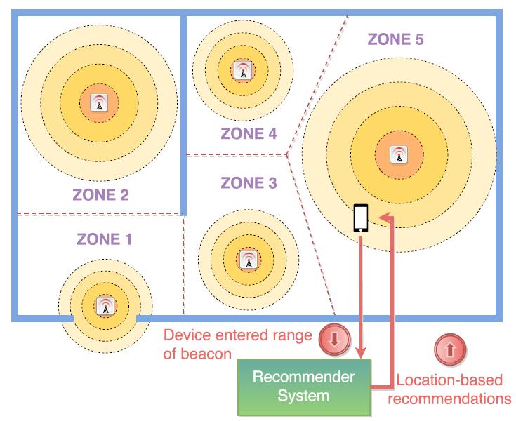 Location-based recommendation scenario.