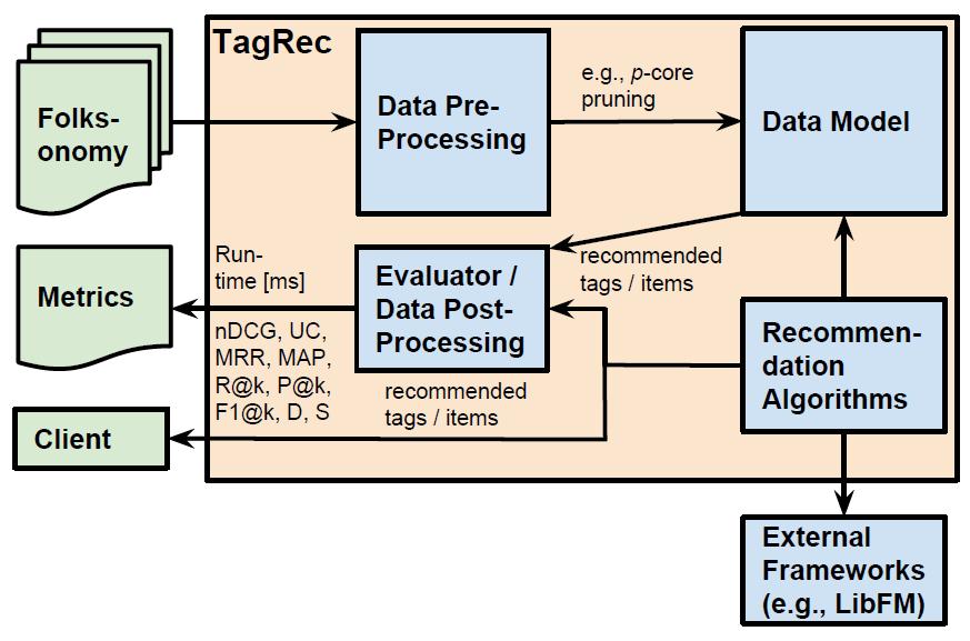 TagRec framework.
