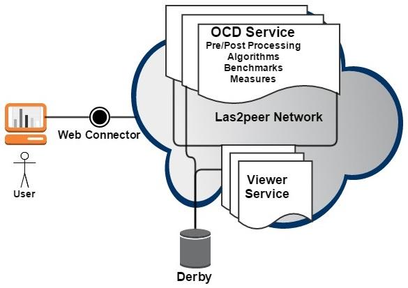 WebOCD framework.